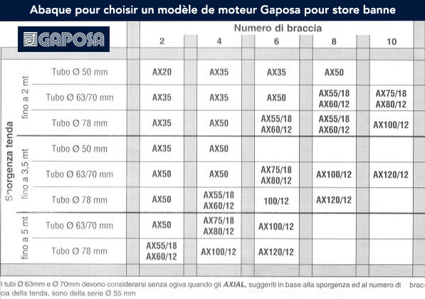 notice et mode d 39 emploi gaposa moteur de store et volet roulant. Black Bedroom Furniture Sets. Home Design Ideas