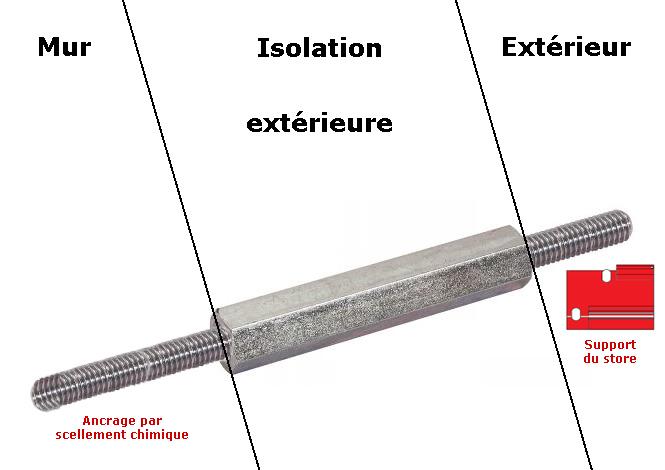 Pose de store banne sur un mur avec isolation ext rieure polystyr ne - Comment faire un scellement chimique ...
